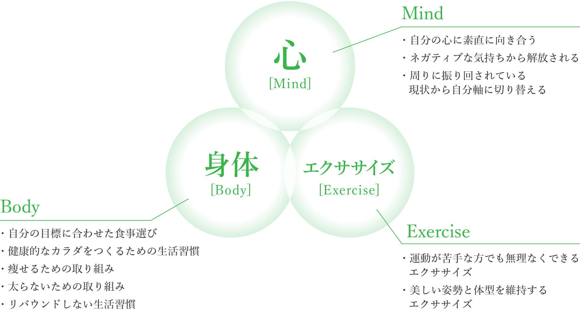 ダイエット卒業の為の3つのアプローチ|リソカラ